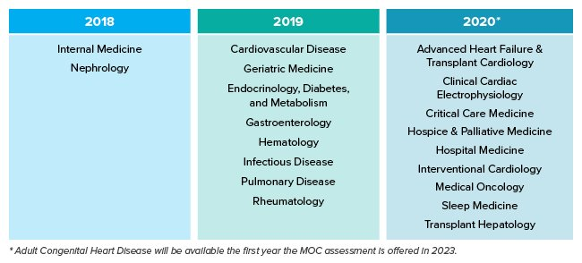 ABIM Knowledge Check In MOC Exam - What's New