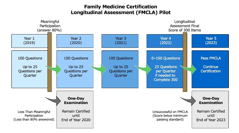family medicine FMCLA Pilot exam dates
