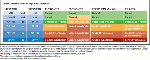hypertension guideline conflicts
