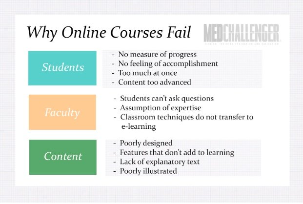 why do online courses fail?