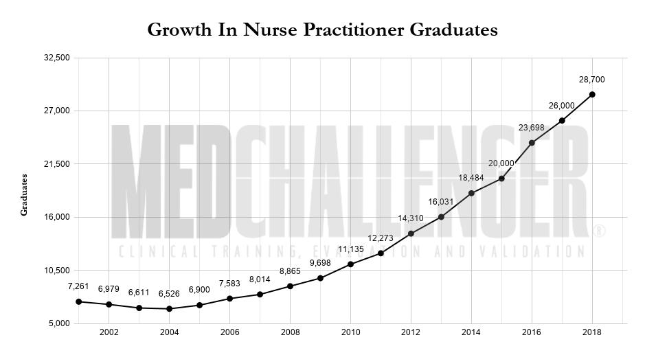 Nurse practitioner growth chart
