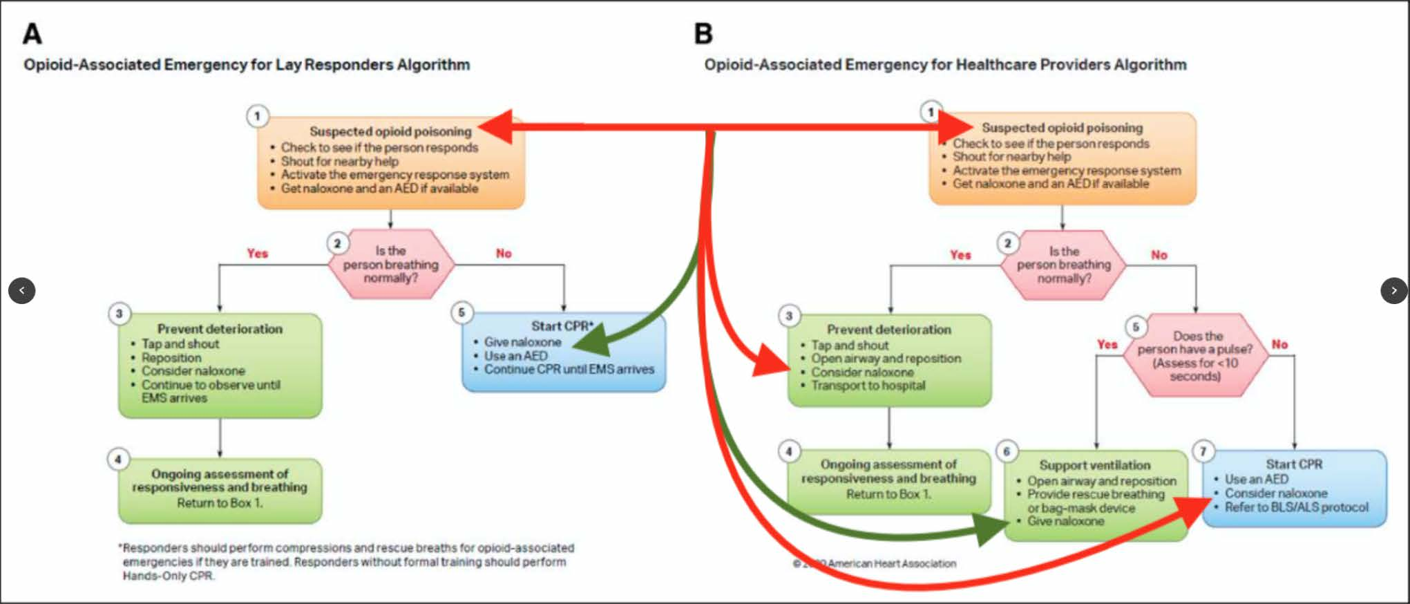 2021 AHA Guideline Changes for Opioid Cardiac Arrest, Use of Naloxone in Resuscitation